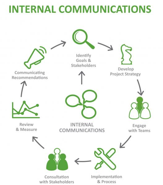 internal-comms