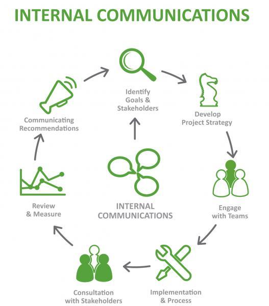 internal-comms